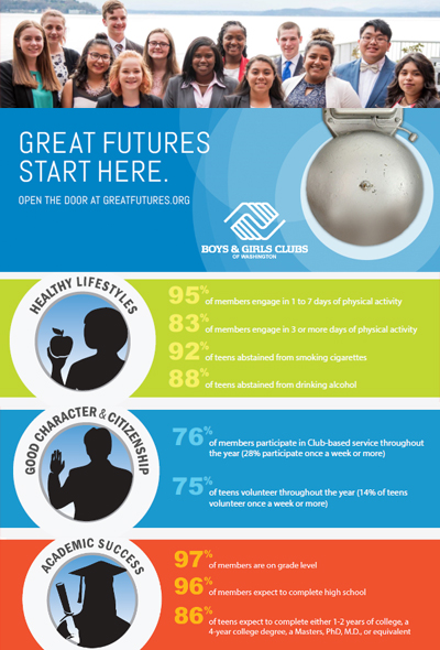 Boys Girls Clubs Impact - Great Futures start here